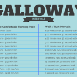 Galloway Intervals